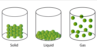 NCERT 5th Class (CBSE) Science: Solid, Liquid and Gasses