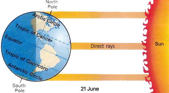 Summer solstice (21 June)