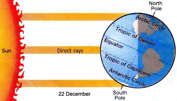 Winter solstice (22 December)