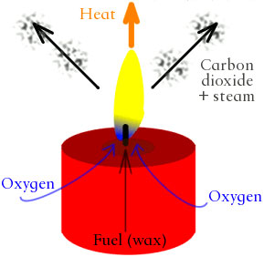 When a candle burns, both physical and chemical changes occur