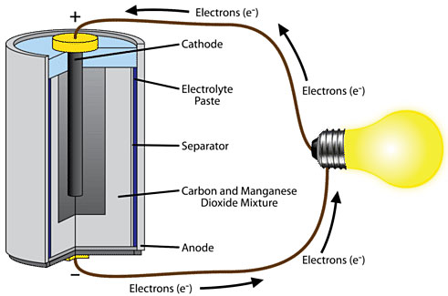 Ncert 6th class cbse science electricity and circuits page 3 of dry cell ccuart Gallery