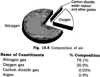 Major constituents of air