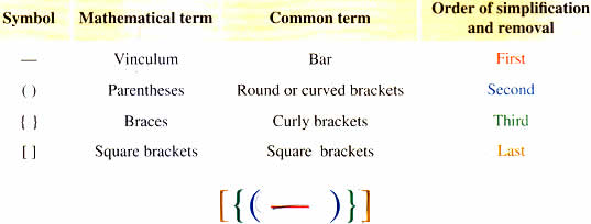 Different kinds of brackets