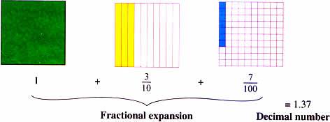 Model of decimals