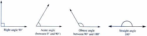 Angles are named according