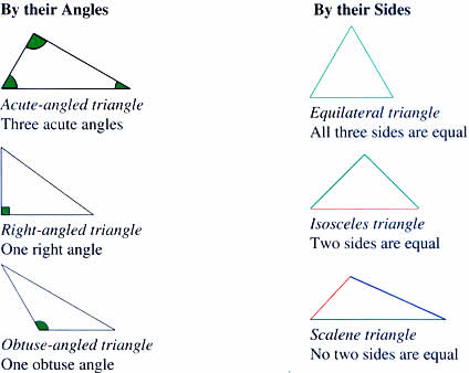 Triangles can be classified