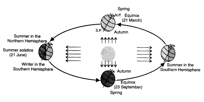Summer solstice / Winter solstice & Equinox