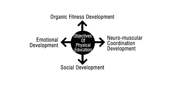 Objectives Of Physical Education