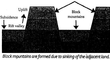 Block Mountains