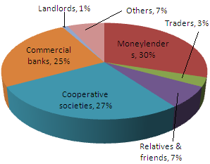 Fig: Sources of Credit for Rural Households in India in 2003