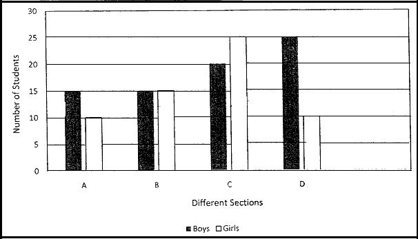 double bar graph