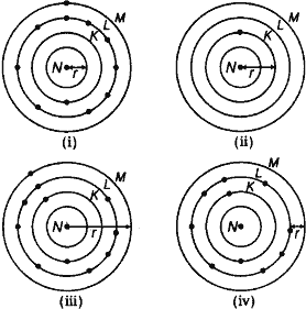 Which one of the following depicts the correct representation of atomic radius