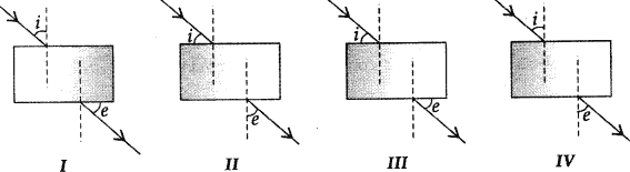 A student does the experiment on tracing the path of a ray of light passing through a rectangular glass slab for different angles of incidence.